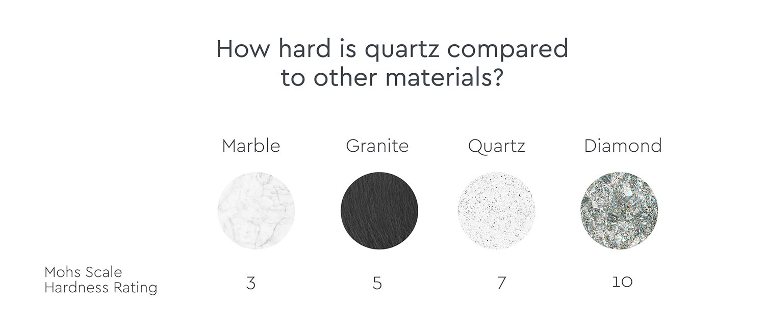 how hard is quartz compared to granite or marble
